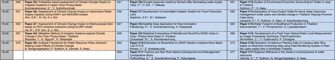 15.00 049 Paper A5: Probability based assessment of Climate Change Impact on Irrigation Systems in