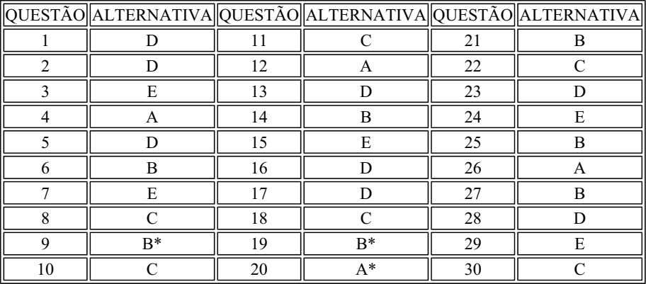 QUESTÃO ALTERNATIVA QUESTÃO ALTERNATIVA QUESTÃO ALTERNATIVA 1 D 11 C 21 B 2 D 12