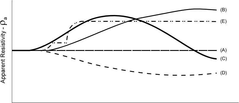 layers, is not usually adversely affected by this simplification. Figure 2-1 Typical Resistivity Curves Page 12