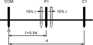 closer than its original position, as shown in Figure 4-2. Figure 4-2 Checking the validity of