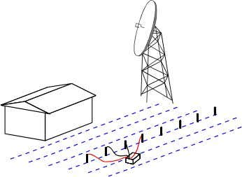 Earthing Fundamentals Lightning & Surge Technologies Figure 1-3 Performing a Line Traverse Survey The Line Traverse