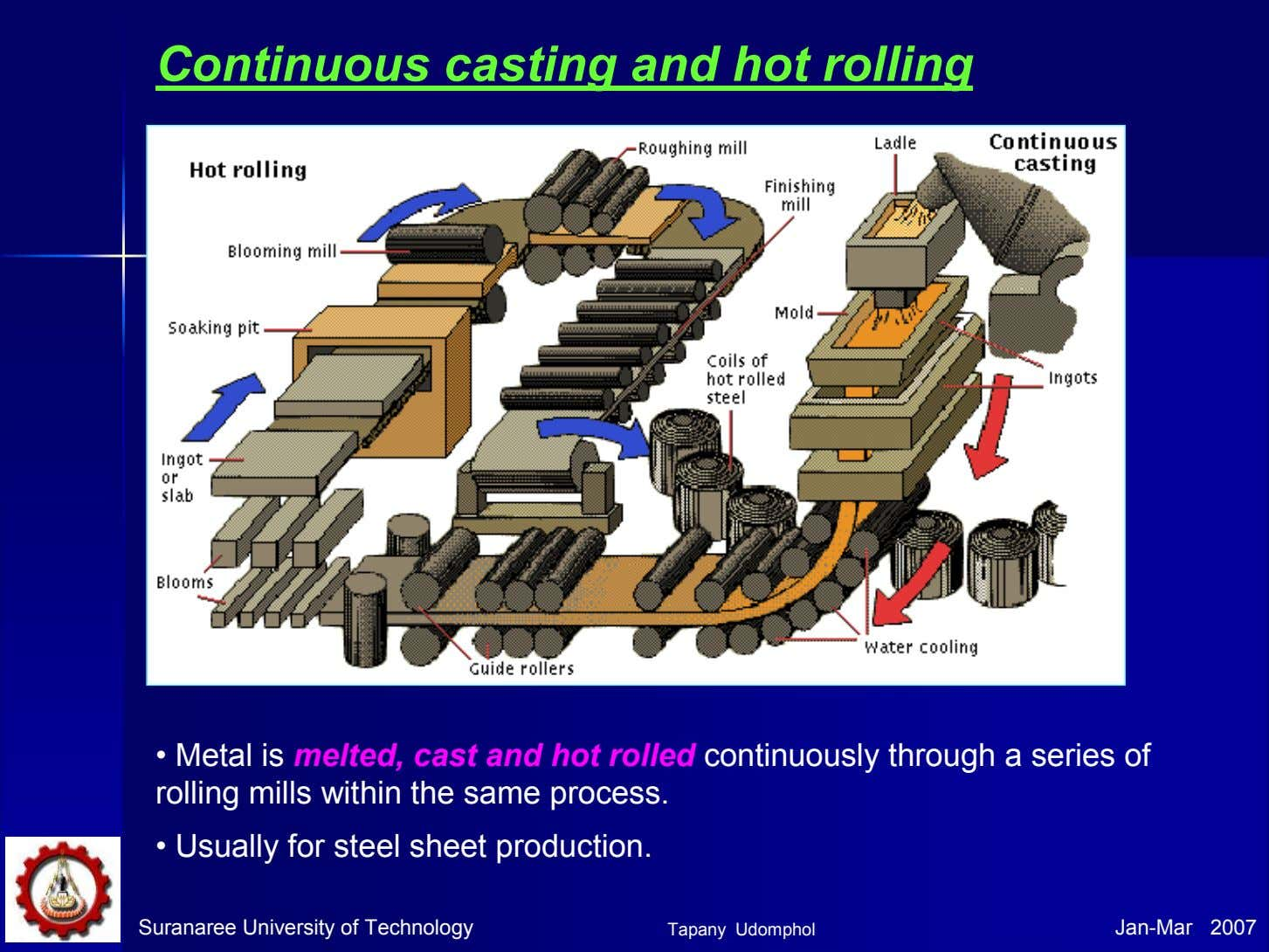 Continuous casting and hot rolling • Metal is melted, cast and hot rolled continuously through