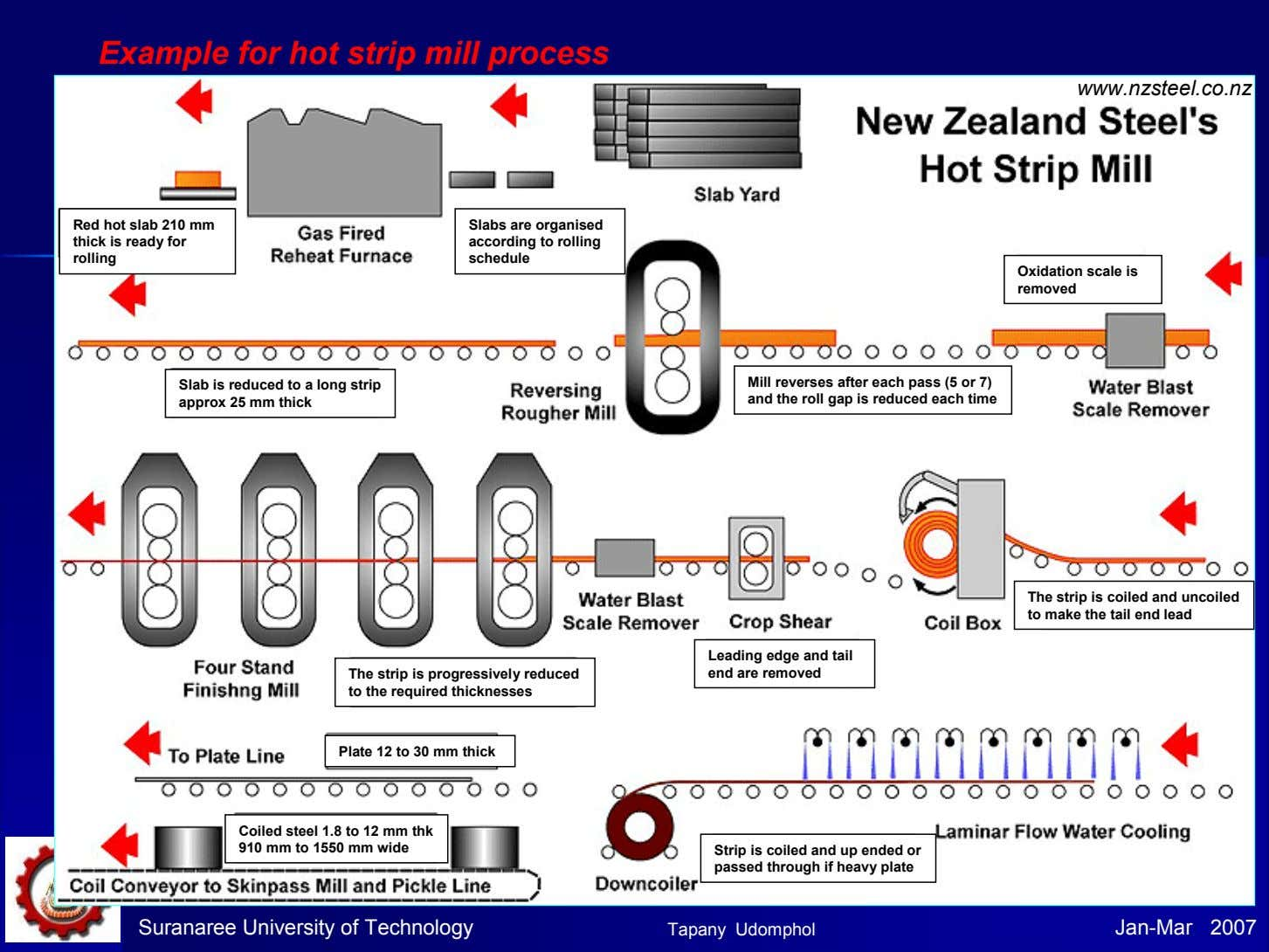 Example for hot strip mill process www.nzsteel.co.nz Red hot slab 210 mm thick is ready