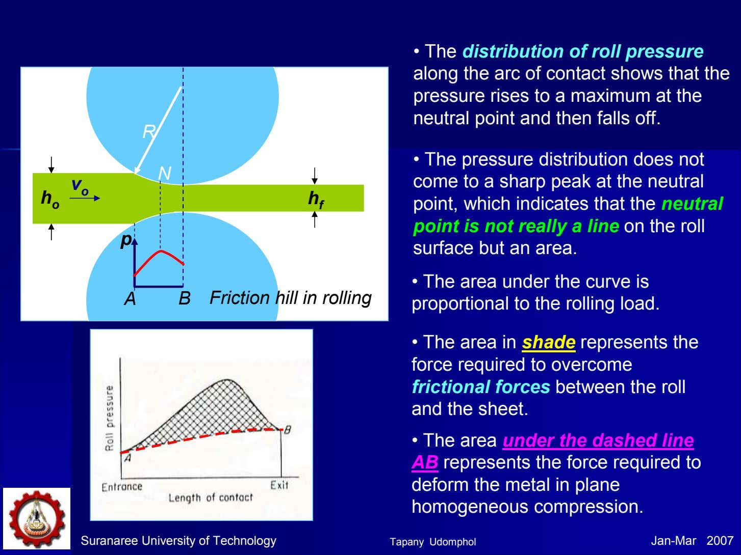• The distribution of roll pressure along the arc of contact shows that the pressure