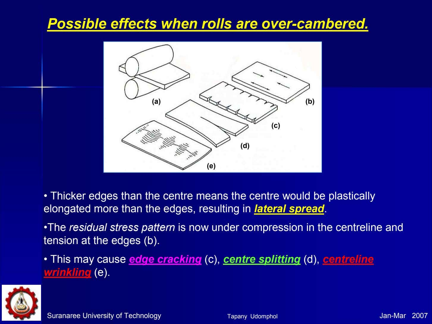 Possible effects when rolls are over-cambered. (a) (b) (c) (d) (e) • Thicker edges than