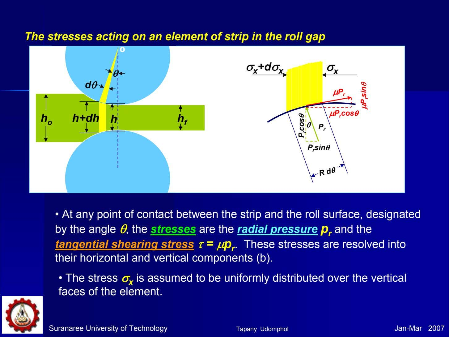 The stresses acting on an element of strip in the roll gap o σσσσ x