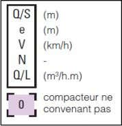 Applications du GTR92 : Le compactage 9