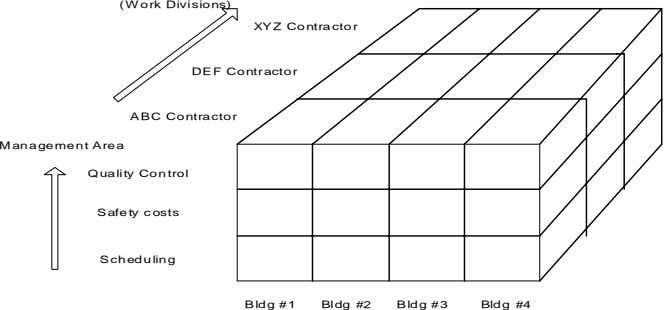 (Work Divisions) XYZ Contractor DEF Contractor ABC Contractor Management Area Quality Control Safety costs
