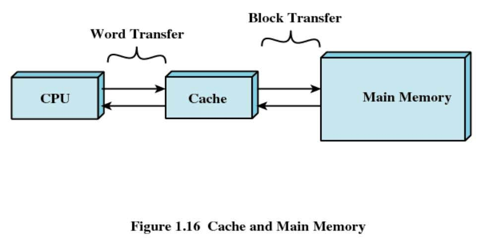 Cache-Memory Transfers 1/19/2011 CSE325 - Computer System 24