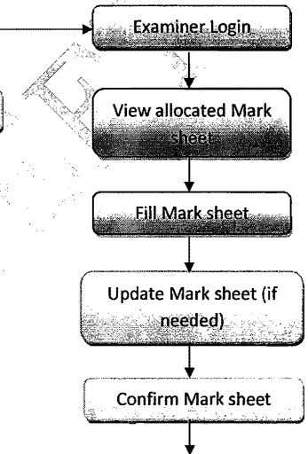 FLOW CHART FOR EXAMINER MARSKHEET Edit or Delete Allocate Sheets Print Mark sheet PourPi({ars Inforr'ecli