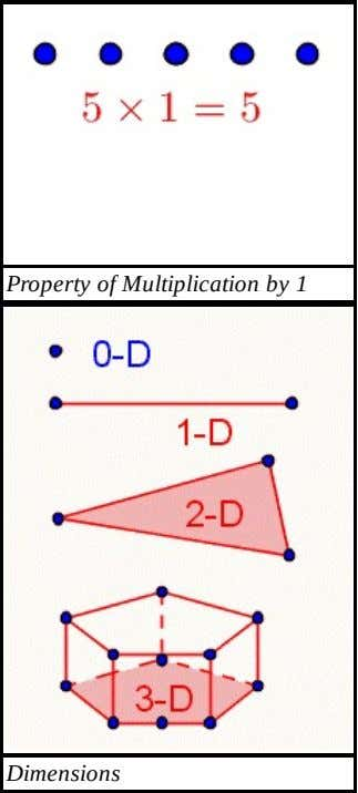 PropertyofMultiplicationby1 Dimensions