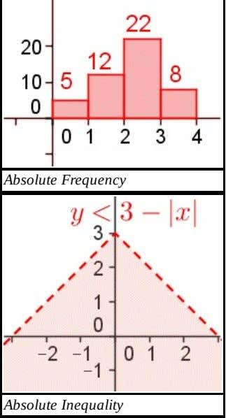 AbsoluteFrequency AbsoluteInequality