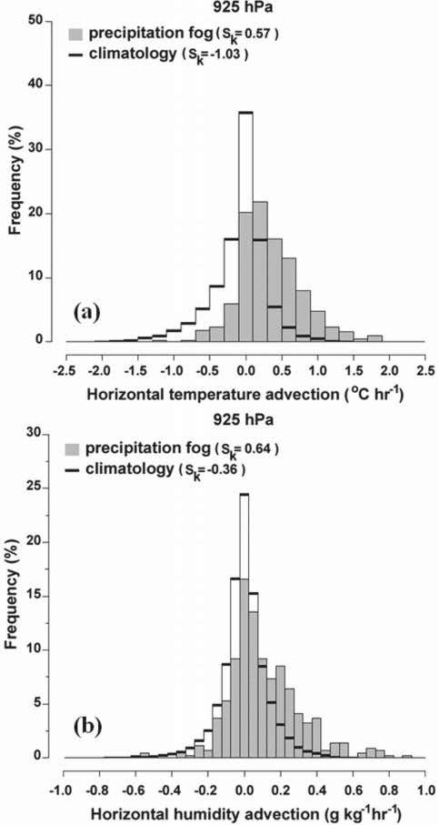J UNE 2008 TARDIF AND F IG . 9. Frequency distribution of (a) horizontal temperature advection