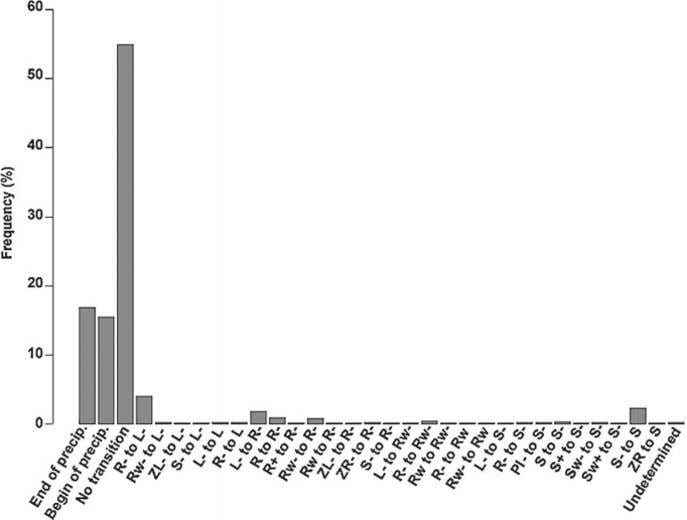 a reference (dots). The data cover the 1977 – 96 period. F IG . 6. Histogram