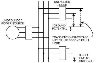 AUTOMATIC TRANSFER SWITCH 1st GND. FAULT PATH OF FAULT CURRENT 2nd FAULT Fig. 4 Fig. 5