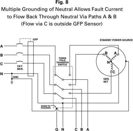 Fig. 8 Multiple Grounding of Neutral Allows Fault Current to Flow Back Through Neutral Via