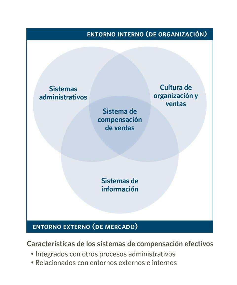 "Fuente: Reimpreso de Harvard Business School, ""Aspects of"