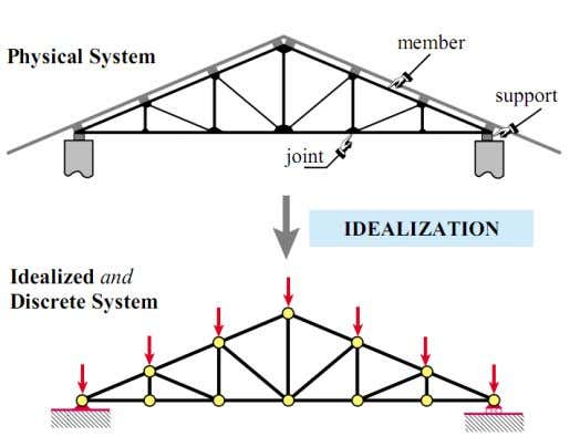 while welded joints may be idealized by rigid joints). Figure 2 : Idealization of a roof