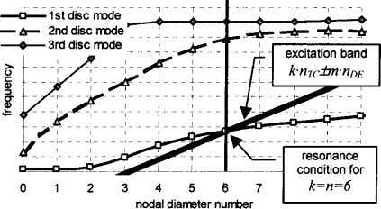for the sixth engine order Journal of Turbomachinery Fig. 10 Nodal diameter diagram of the bladed