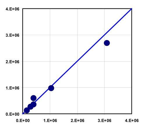 Calibration Results – SS Baseflows Water Levels WL Sum of Squares (PHI) = Count = Mean