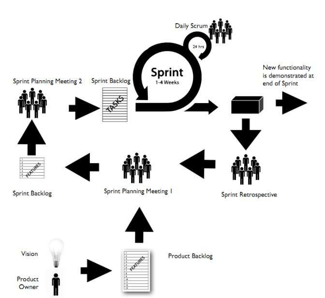 the social or power dynamics are in potential conflict. Figure 2 - Scrum process [3] The