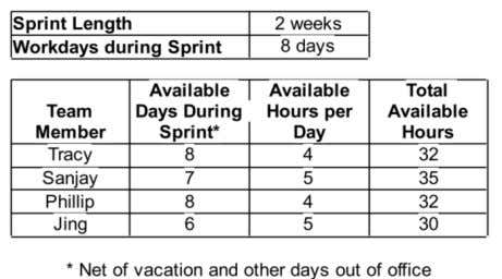 for a four-week Sprint and two hours for a two-week Sprint. Figure 4 - Determining Team