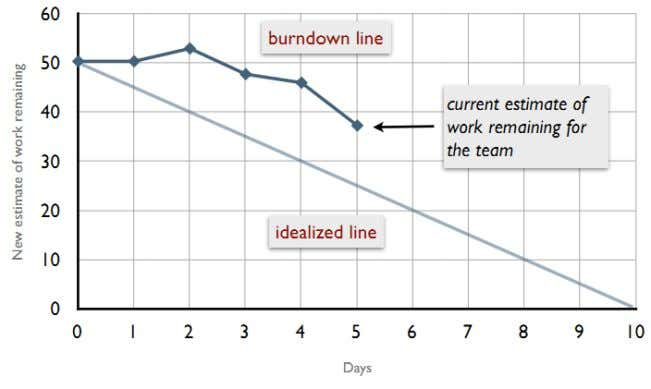 as possible) not to let the sprint to ran into failure. Figure 7 - Sprint burndown