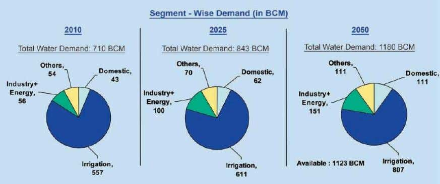 of water supply. India - Water Demand-Supply scenario Source: Ministry of Water Resources GoI 2.2. Water
