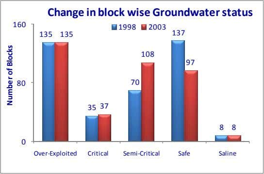 Change in block wise Groundwater status 160 1998 2003 135 135 137 108 97 80