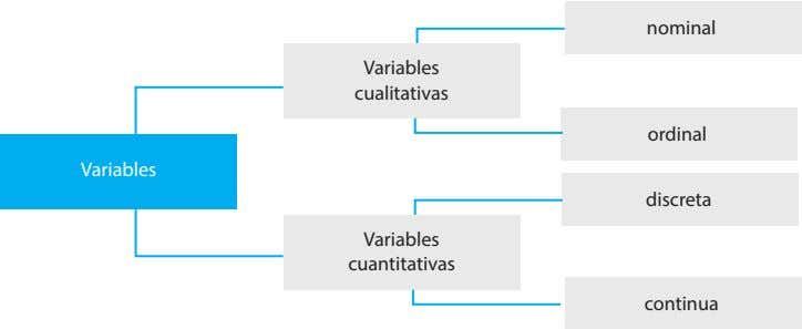 nominal Variables cualitativas ordinal Variables discreta Variables cuantitativas continua