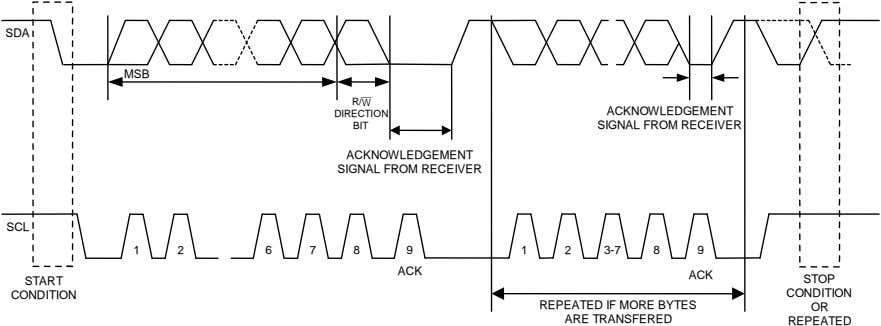 SDA MSB R/ W DIRECTION BIT ACKNOWLEDGEMENT SIGNAL FROM RECEIVER ACKNOWLEDGEMENT SIGNAL FROM RECEIVER SCL