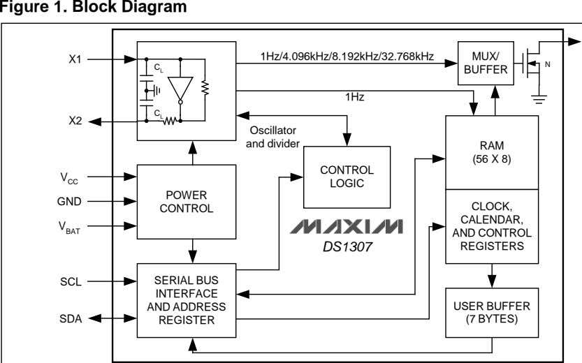Figure 1. Block Diagram 1Hz/4.096kHz/8.192kHz/32.768kHz MUX/ X1 N C L BUFFER 1Hz C X2 L