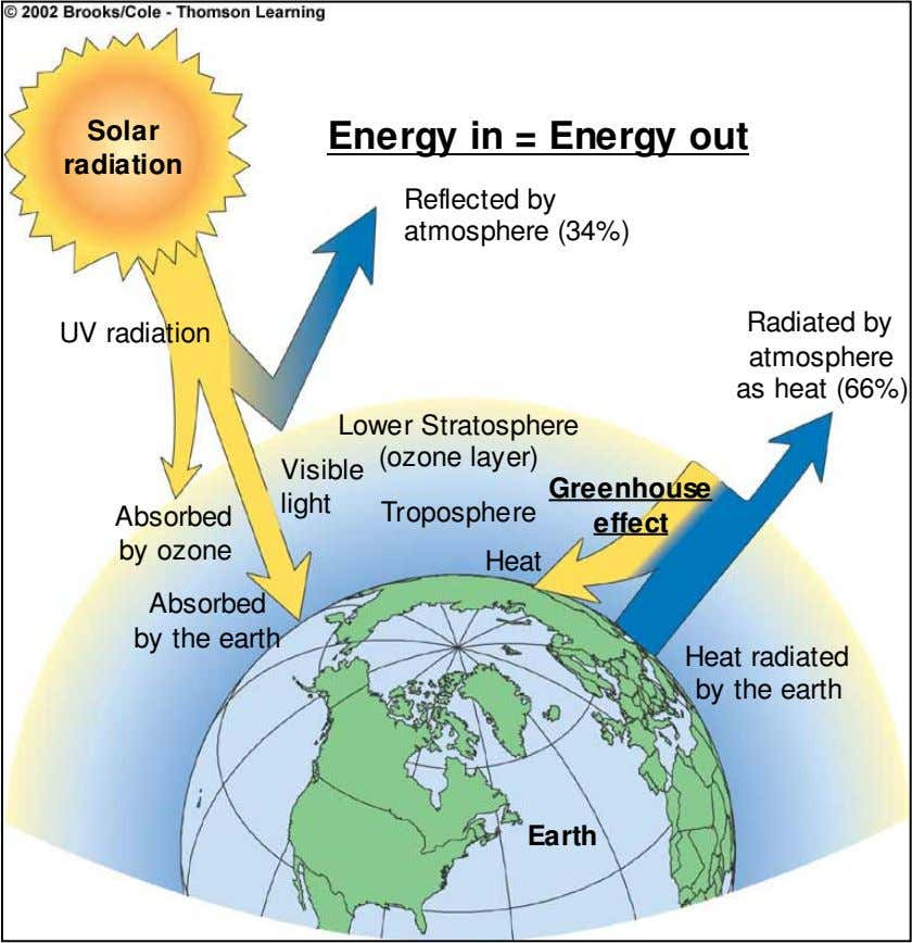 Solar Energy in = Energy out radiation Reflected by atmosphere (34%) UV radiation Radiated by
