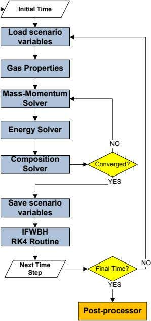 Initial Time Load scenario variables Gas Properties Mass-Momentum Solver Energy Solver NO Composition Converged?
