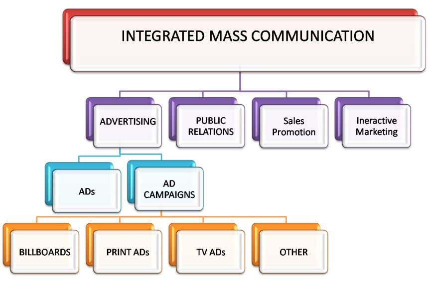Brand Study : Maggi 34 Brand strategy- IMC It is integration of all marketing tools, approached
