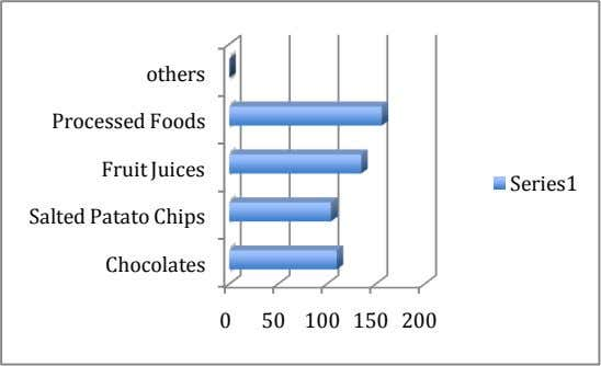 others Processed Foods Fruit Juices Series1 Salted Patato Chips Chocolates 0 50 100 150 200