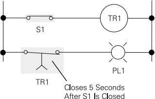 illuminating pilot light PL1. When S1 is open, deenergizing TR1, the TR1 contacts open immediately, extinguishing