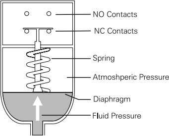 (NO) or normally closed (NC). The spring setting determines how much fluid pressure is required to