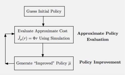 Guess Initial Policy Evaluate Approximate Cost ˜ J µ (r) = Φr Using Simulation Approximate