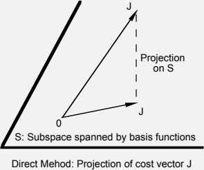 J Projection on S J 0 S: Subspace spanned by basis functions Direct Mehod: Projection