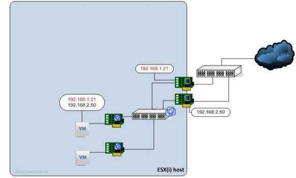 uplinks when sending data to multiple network destinations.