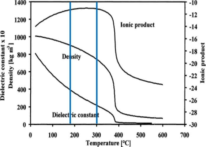 Hydrothermal conditions Properties of liquid water: Biomass undergoes chemical reactions: Hydrolysis Decarboxylation