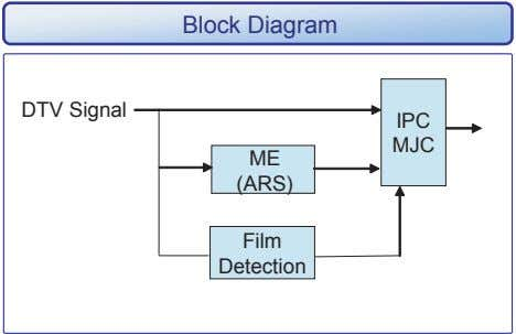 Block Diagram DTV Signal IPC MJC ME (ARS) Film Detection