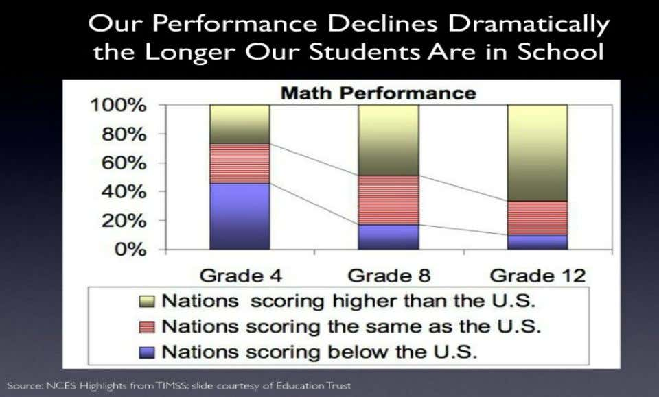 Math Scores Proficiency x Time x Country 4/21/12