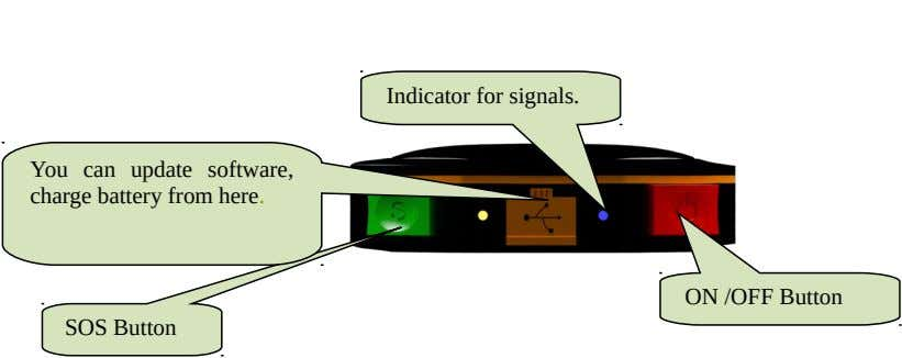 Indicator for signals. You can update software, charge battery from here. ON /OFF Button SOS