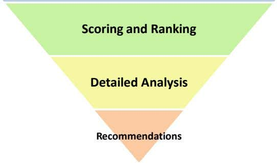 Scoring and Ranking Detailed Analysis Recommendations