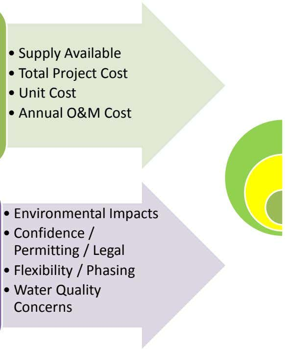 • Supply Available • Total Project Cost • Unit Cost • Annual O&M Cost •