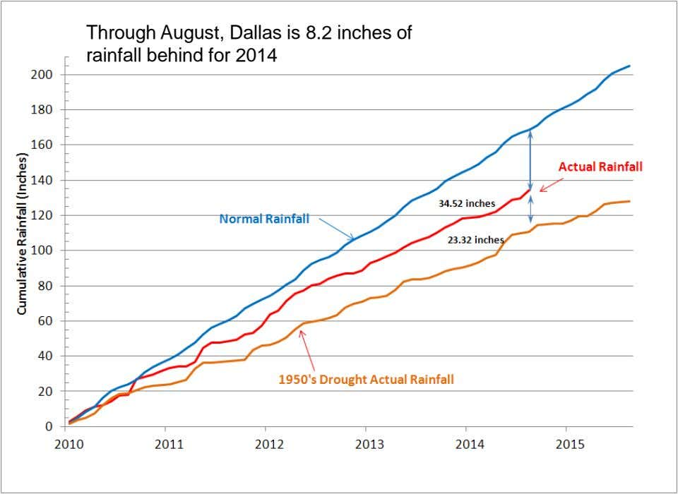 Through August, Dallas is 8.2 inches of rainfall behind for 2014