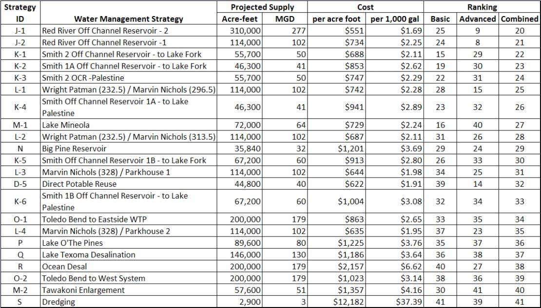 Potential Water Management Strategies (Continued) 62