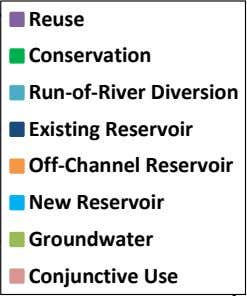 Ranking of Strategies by Combined Score 250 200 150 100 50 0 Reuse Conservation Run-of-River Diversion